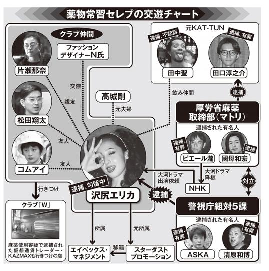 沢尻エリカの新『友達芸能人チャート』田中聖との怪しい関係とは?
